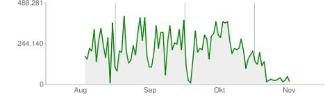 Ergebnis der HTTP-Compression