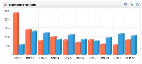 Sistrix Toolbox Rankingverteilung