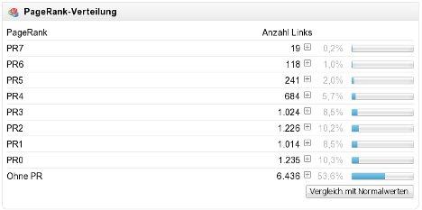 Backlinks und die Verteilung auf Basis des PageRank