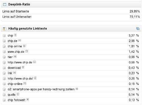 Linktexte und die Deeplink-Ratio