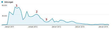 Besucherverlauf von propromis.de 2010 bis 2015