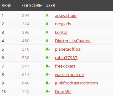 Socialblade: Die Top 10 Youtuber in Deutschland